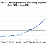 President happy with Unemployment Drop